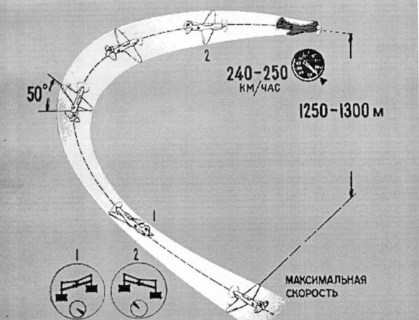 Боевой разворот на самолете