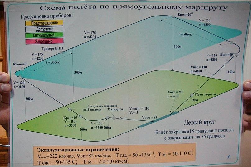 Схема полета